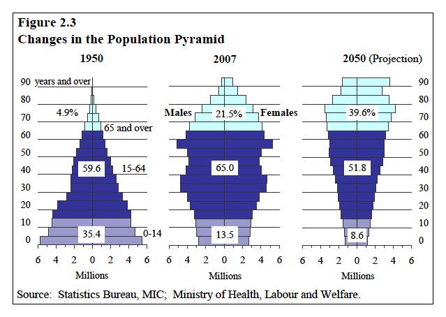 Evolução demográfica no Japão