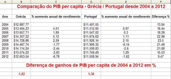 grecia portugal pib per capita 650 web