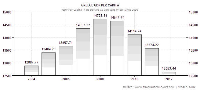 greece-gdp-per-capita