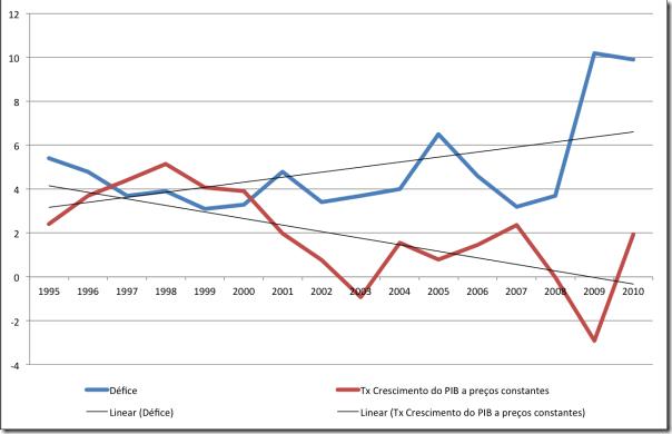 PIB e defice no Euro