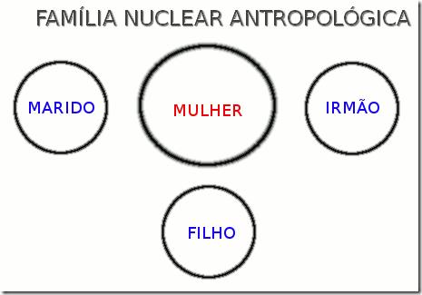 FAMILIA NUCLEAR
