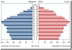 piramide_social_belgica