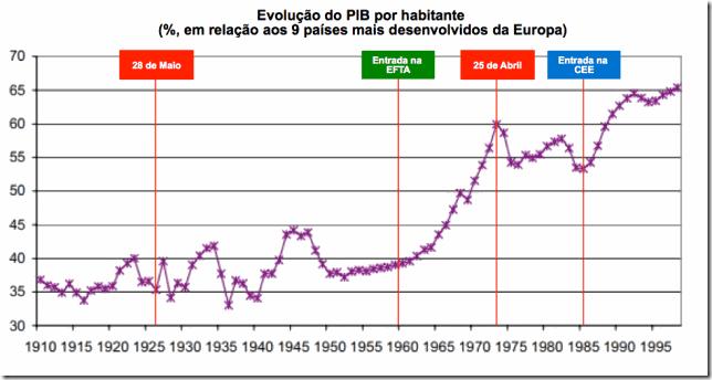 evolução-pib-relativo-1974-2000-web