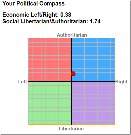 The Political Compass web